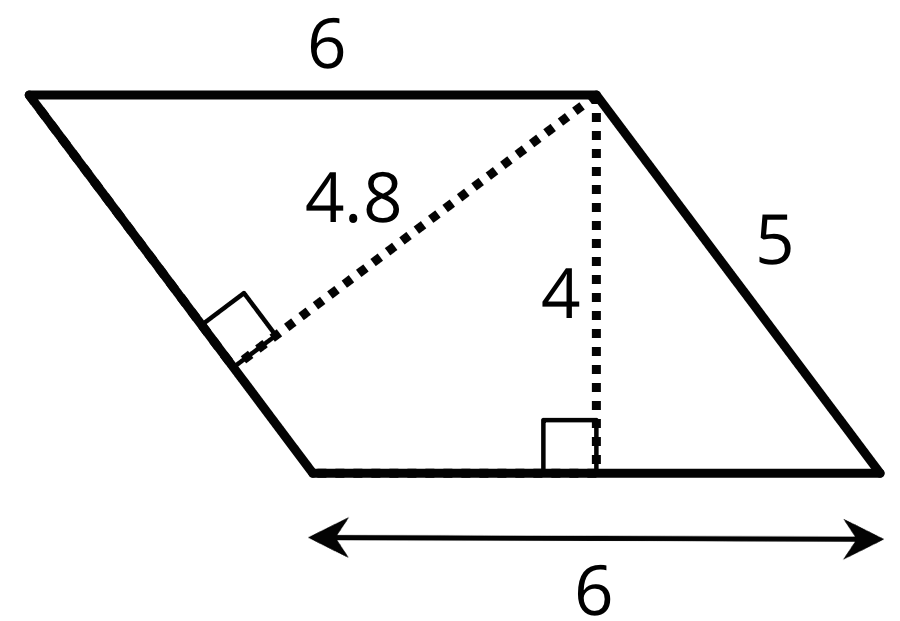 A parallelogram with its bottom and top sides labeled 6 and its right side labeled 5. A dashed line perpendicular to the right side is labeled 4.8, and a dashed line perpendicular to the bottom side is labeled 4.