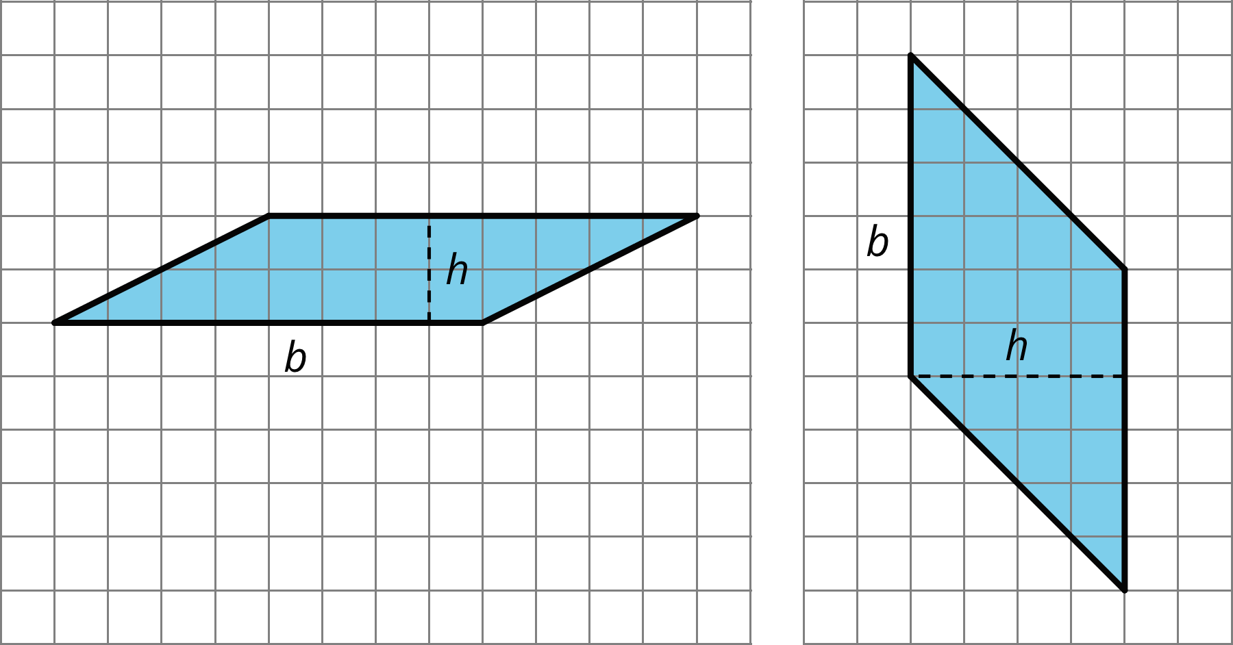 """Two parallelograms drawn on two grids. The first parallelogram has horizontal sides that are each 8 units long with angled sides that rise 2 vertical units over 4 horizontal units. The bottom horizontal side of the shape is labeled """"b"""". A 2-unit perpendicular segment labeled """"h"""" connects the horizontal sides. The second parallelogram has two vertical sides that are each 6 units long, with angles sides that rise 4 vertical units over 4 horizontal units. The left vertical side is labeled """"b"""". A 4-unit perpendicular segment labeled """"h"""" connects one vertex of the vertical side to a point on the other vertical side."""