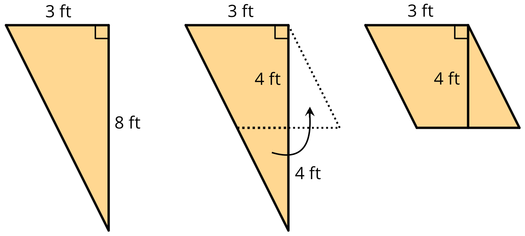 A triangle with one side labeled 3 feet and another side labeled 8 feet. A second image displays the same triangle with a dashed line bisecting the triangle so the side that was labeled 8 feet is now two pieces, each labeled 4 feet. An arrow indicates that the resulting smaller portion is rotated to create a parallelogram with a base of 3 feet and a height of 4 feet.
