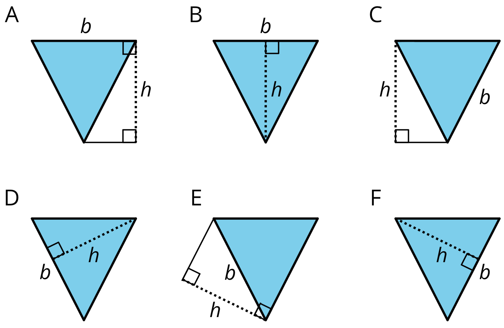 """Six images of the same triangle, labeled A, B, C, D, E, and F. On triangle A, the top side is labeled """"b"""" and a dashed line extending straight down from the right vertex islabeled """"h"""". On triangle B the top side is labeled """"b"""" and a dashed line extends from the center of the top side to the opposite vertex labeled """"h"""". On triangle C, the right side is labeled """"b"""" and a dashed line extends from the right top vertex straight down to the level of the bottom vertex. On triangle D the left side is labeled """"b"""" and a perpendicular line labeled """"h"""" extends to the opposite vertex. On triangle E, the right side is labeled """"b"""" and a dashed line labeled """"h"""" extends out from the bottom vertex at a right angle to the left side. On triangle F, the right side is labeled """"b"""" and a perpendicular dashed line labeled """"h"""" extends from the side labeled """"b"""" and extends to the opposite vertex."""