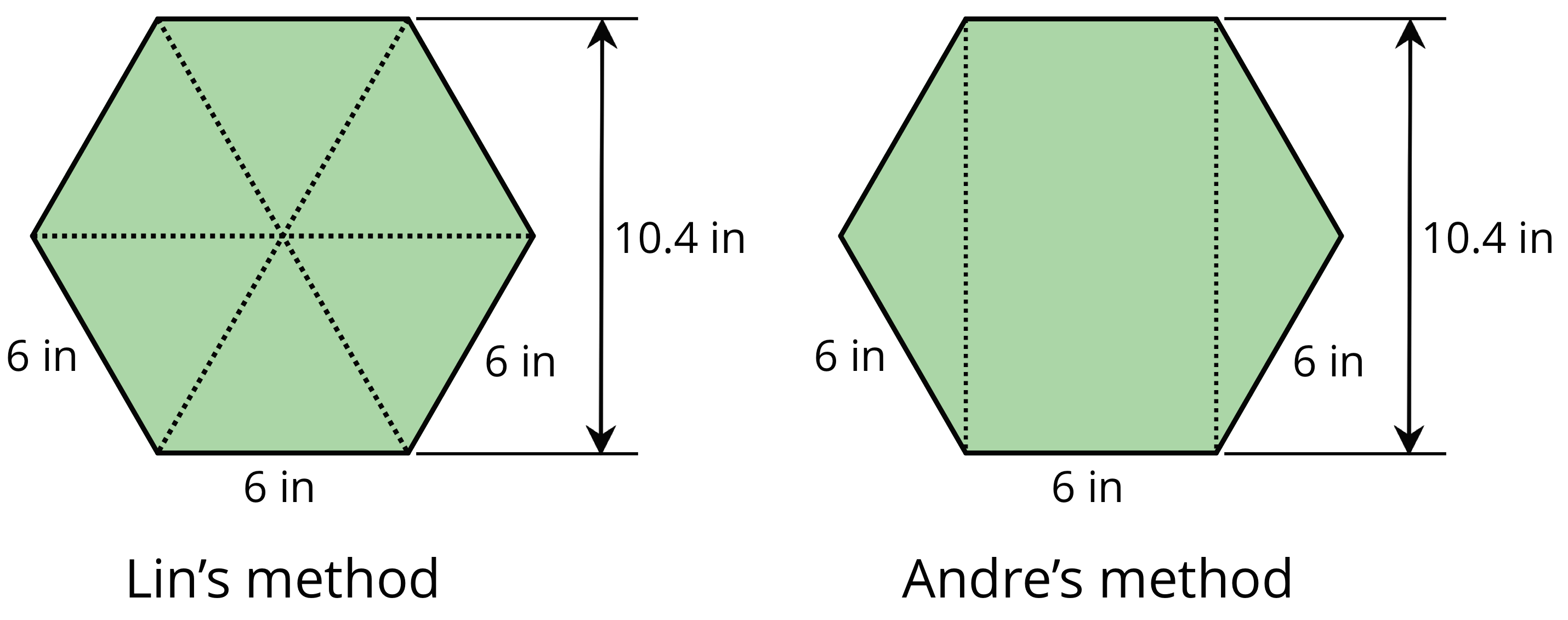 """Two identical hexagons labeled """"Lin's method"""" and """"Andre's method"""".  Each hexagon has three sides labeled 6 inches and an arrow indicating total height labeled 10.4 inches. """"Lin's method"""" is divided into six equal triangles, and Andre's method is decomposed into a rectangle made of lines extending from one side to the opposite side, with a triangle on either side of the rectangle."""