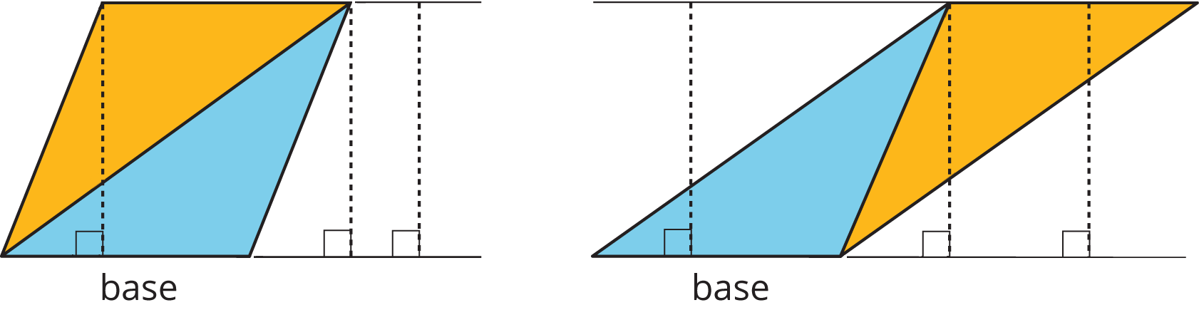 """Two identical triangles each, with a copy composing the triangle into two different parallelograms. In each parallelogram has the bottom side labeled """"base"""" and dashed lines at right angles to the base indicating the height of the parallelogram."""