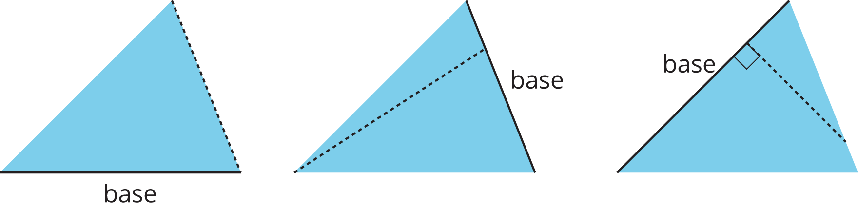 Three copies of a triangle. Each copy has a different side labeled base and a line from the base that is not the height.