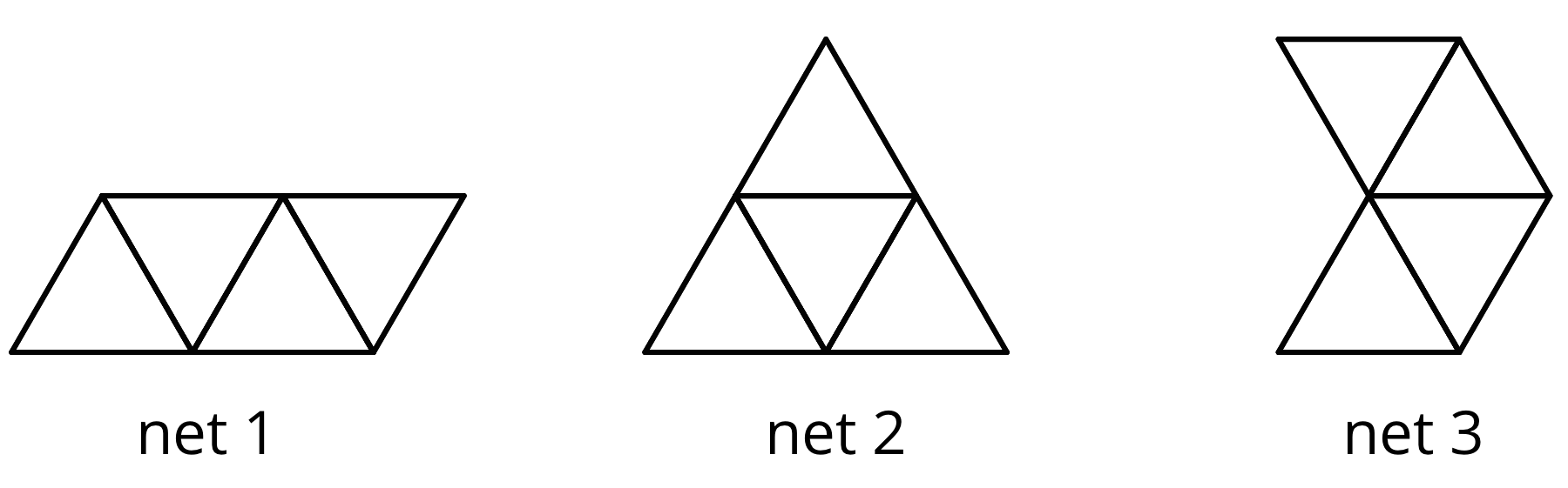 Three figures labeled net1, net 2, and net 3. Net 1 has four small triangles arranged horizontally to create a parallelogram, net two has four small triangles arranged to make a larger triangle, and net 3 has two four small triangles which all meet at their vertices.