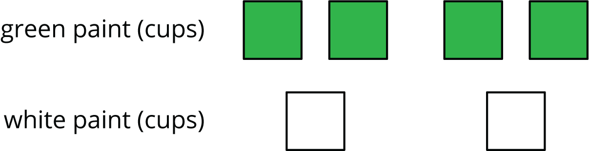"""A diagram of squares that represent the number of cups of paint. The top row is labeled ""green paint, in cups"" and contains 4 green squares. The bottom row is labeled ""white paint, in cups"" and contains 2 white squares."""