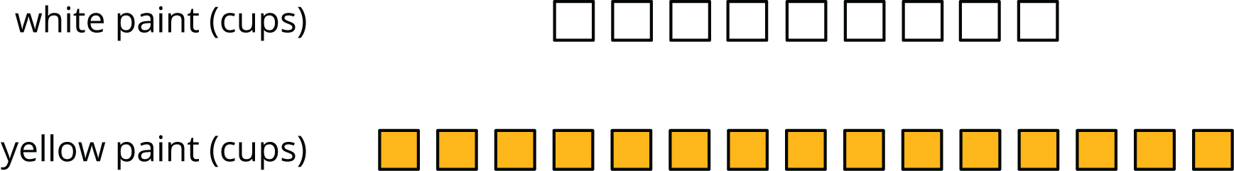 "A discrete diagram for two quantities labeled ""white paint, in cups"" and ""yellow paint, in cups"". The data are as follows: white paint, 9 squares. yellow paint, 15 squares."