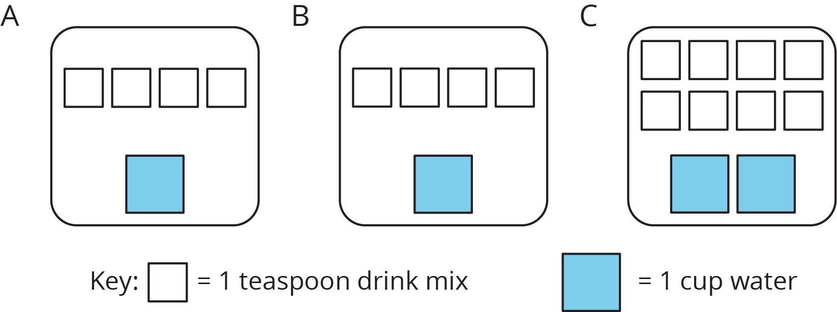"""A figure of three diagrams, labeled ""A"", ""B"", and ""C"", each contain white and blue squares. Diagram A has 4 white squares and 1 blue square. Diagram B has 4 white squares and 1 blue square. Diagram C has 8 white squares and 2 blue squares. There is a legend labeled ""key"" where 1 white square represents 1 teaspoon salt and 1 blue square represents 1 cup water."""
