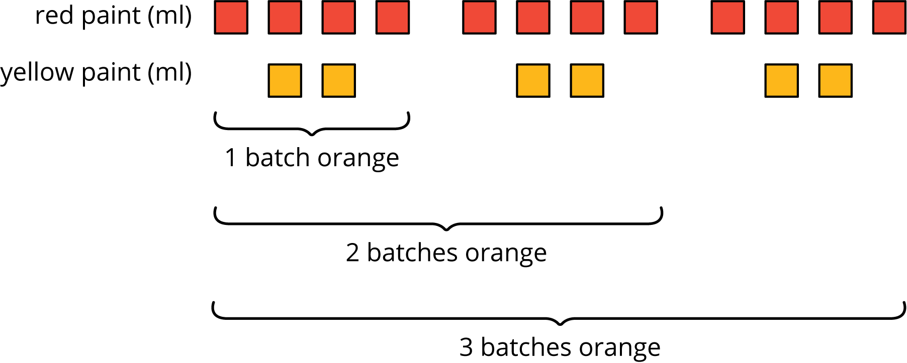 """A discrete diagram that contain red and yellow squares. The top row is labeled ""red paint, in ml"" and contain 12 red squares that are grouped by 4's. The bottom row is labeled ""yellow paint, in ml"" and contain 6 yellow squares grouped by 2's.  There is a brace that contains 4 red squares and 2 yellow squares labeled ""1 batch orange."" A second brace contains 8 red squares and 4 yellow squares labeled ""2 batches orange."" A third brace contains 12 red squares and 6 yellow squares labeled ""3 batches orange."""