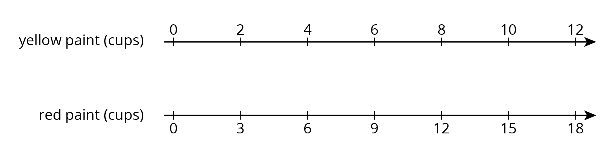 "A double number line with 7 evenly spaced tick marks.   The top number line is labeled ""yellow paint in cups"" and starting with the first tick mark 0, 2, 4, 6, 8, 10 and 12 are labeled.   The bottom number line is labeled ""red paint in cups"" and starting with the first tick mark 0, 3, 6, 9, 12, 15 and 18 are labeled."