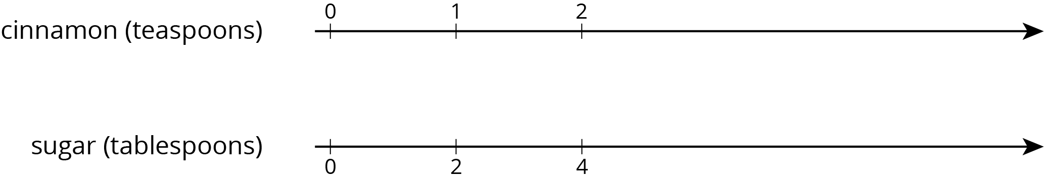 "A double number line with 3 evenly spaced tick marks. The top number line is labeled ""cinnamon in teaspoons"" and starting with the first tick mark 0, 1, and 2 are labeled. The bottom number line is labeled ""sugar in teaspoons"" and starting with the first tick mark 0, 2, and 4 are labeled."