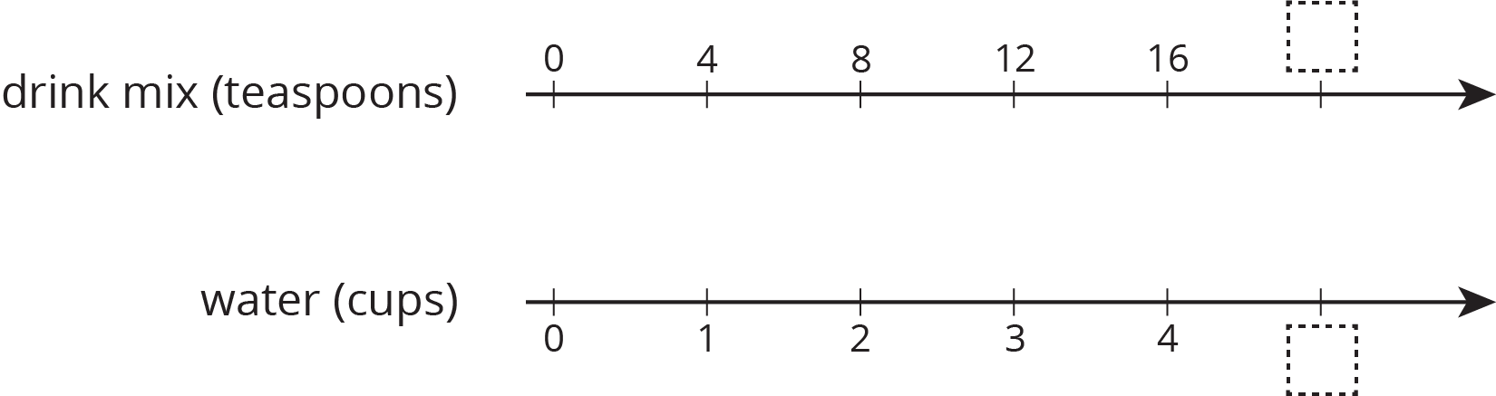 "A double number line with 6 evenly spaced tick marks. The top number line is labeled ""Salt, in teaspoons"" and the numbers 0, 4, 8, 12, and 16 are indicated. The last tick mark is blank. The bottom number line is labeled ""Water, in cups"" and the numbers 0, 1, 2, 3, 4 are indicated. The last tick mark is blank."