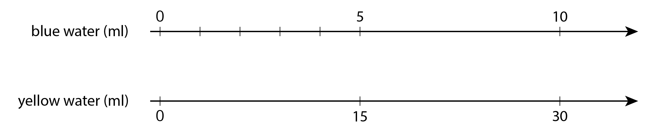 """A double number line where the top number line is labeled ""blue water, in milliliters"" and the numbers 0, 5, and 10 are indicated. There are 4 evenly spaced tick marks between 0 and 5. The bottom number line is labeled ""yellow water, in milliliters"" and the numbers 0, 15, and 30 are indicated."""