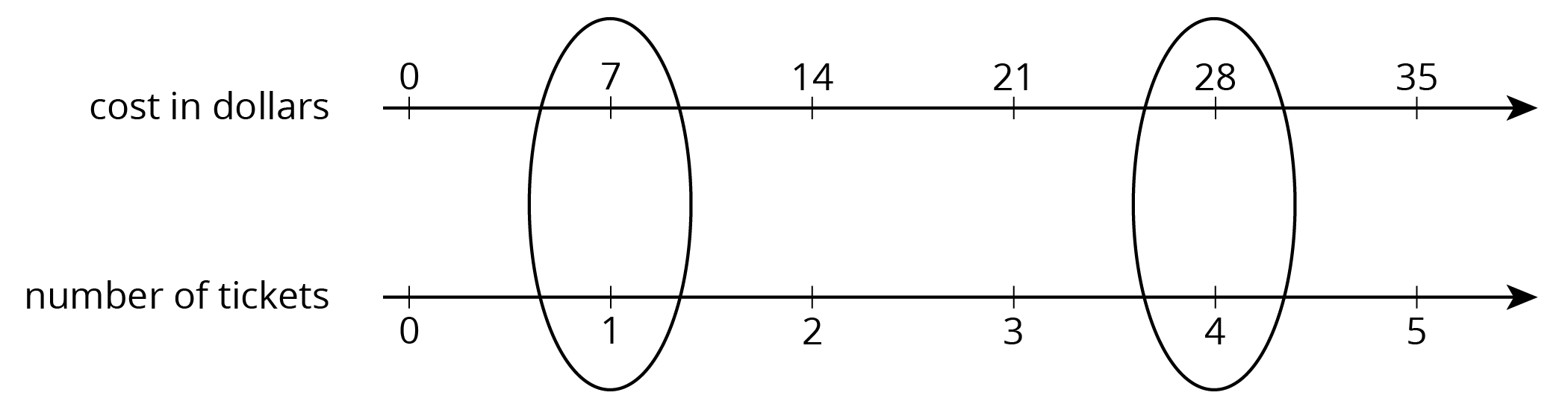 """A double number line with 6 evenly spaced tick marks. The top number line is labeled ""cost in dollars"" and the numbers  0, 7, 14, 21, 28, and 35 are indicated. The bottom number line is labeled ""number of tickets"" and the numbers  0, 1, 2, 3, 4, and 5 are indicated. There is a circle around the numbers 7 and 1 and a second circle around 28 and 4."""