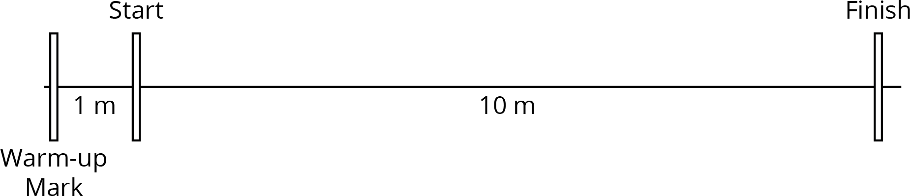 """A diagram of a line with three markings. The first mark is labeled """"Warm-up Mark"""", the second mark is labeled """"Start"""", and the third mark is labeled """"Finish"""". The distance between the first and second mark is labeled 1m. The distance between the second and third mark is labeled 10m."""