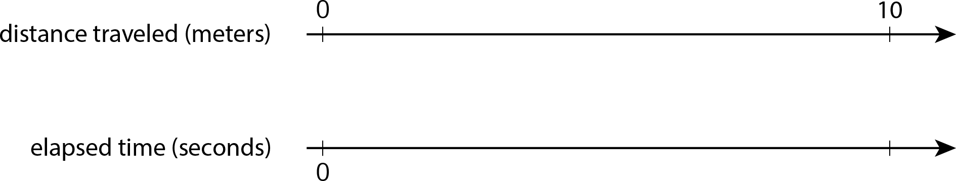 """A double number line with 2 tick marks is titled """"Moving slowly."""" The top number line is labeled """"distance traveled, in meters"""" and the numbers 0 and 10 are indicated. The bottom number line is labeled """"elasped time, in seconds"""". The number 0 is at the first tick mark and the second tick mark is blank."""