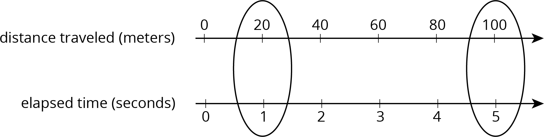 A double number line for meters of distance traveled: 0, 20, 40, 60, 80, 100 and seconds of elapsed time: 0, 1, 2, 3, 4, 5.