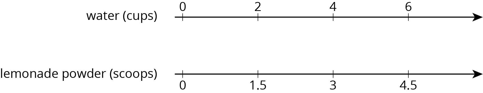 "A double number line with 4 evenly spaced tick marks. For ""water, in cups"" the numbers 0, 2, 4, and 6 are indicated. For ""lemonade powder, in scoops"" the numbers 0, 1.5, 3, and 4.5 are indicated."