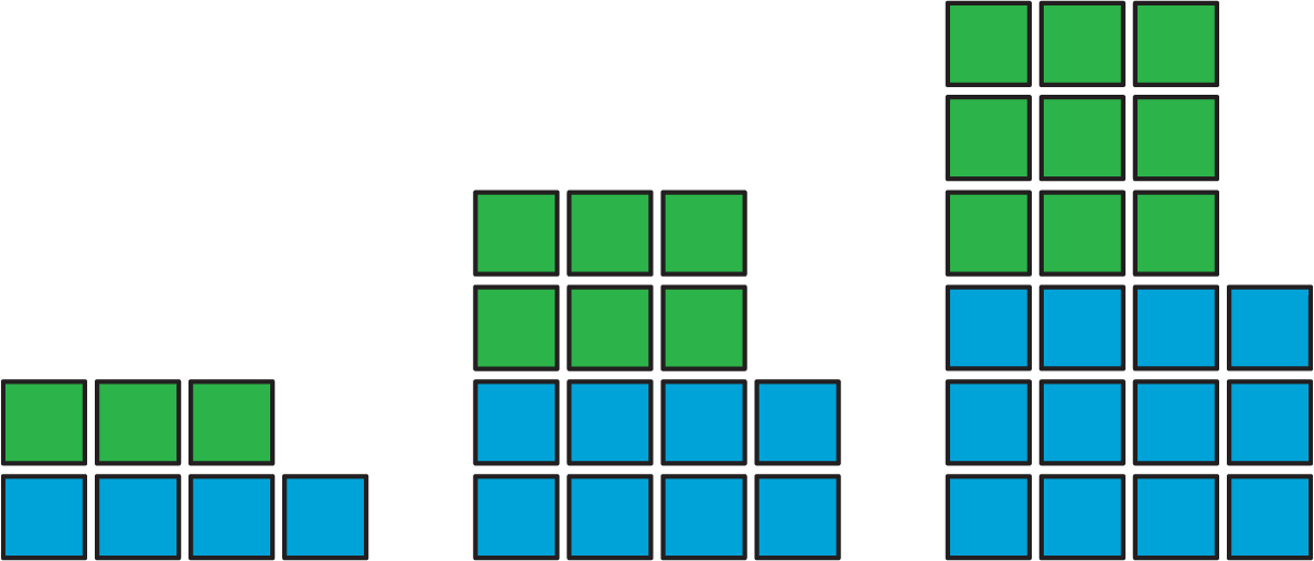 A growing pattern of tiles arranged in rows. The first figure: row 1, 3 green tiles; row 2, 4 blue tiles. The second figure: row 1, 3 green tiles; row 2, 3 green tiles; row 3, 4 blue tiles; row 4, 4 blue tiles. The third figure: row 1, 3 green tiles; row 2, 3 green tiles; row 3, 3 green tiles; row 4, 4 blue tiles; row 5, 4 blue tiles; row 6, 4 blue tiles.