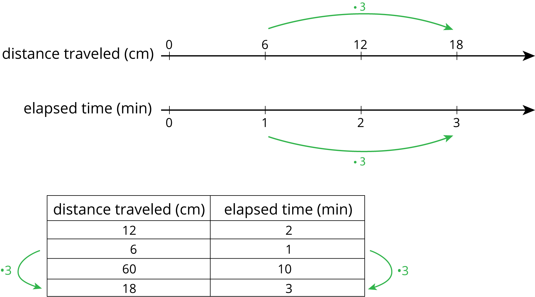 """A double number line with 4 evenly spaced tick marks. For """"distance traveled, in centimeters"""" the numbers 0, 6, 12, and 18 are indicated and an arrow labeled """"times 3"""" is drawn from 6 to 18 . For """"elapsed time, in minutes"""" the numbers 0, 1, 2, and 3 are indicated and an arrow labeled """"times 3"""" is drawn from 1 to 3. A 2-column table with 4 rows of data. The first column is labeled """"distance traveled, in centimeters"""" and the second column is labeled """"elapsed time, in minutes."""" Row 1: 12, 2; Row 2: 6, 1; Row 3: 60, 10; Row 4: 18, 3."""