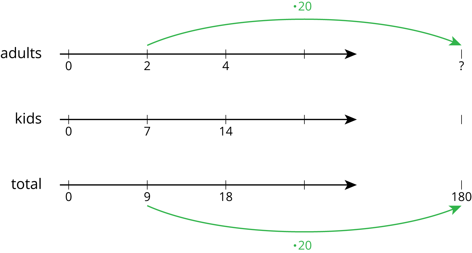 """A triple number line with 4 evenly spaced tick marks. For """"adults"""" the numbers 0, 2, 4, are indicated and the last tick mark is blank. For """"kids"""" the numbers 0, 7, 14 are indicated and the last tick mark is blank. For """"total"""" the numbers 0, 9, 18 are indicated and the last tick mark is blank. An arrow pointing from the 2nd tick mark of """"adults"""" to a blank tick mark beyond the number line is labeled """"times 20."""" A second arrow pointing from the 2nd tick mark of """"total"""" to a tick mark beyond the number line marked 180 is labeled """"times 20."""""""