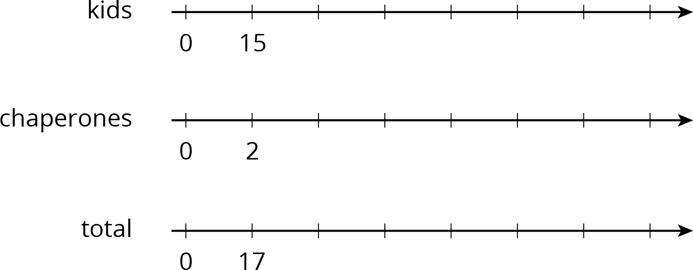 """A triple number line with 8 evenly spaced tick marks. For """"kids"""" the numbers 0 and 15 are indicated on the first 2 tick marks. For """"chaperones"""" the numbers 0 and 2 are indicated on the first 2 tick marks. For """"total"""" the numbers 0 and 17 are indicated on the first 2 tick marks."""