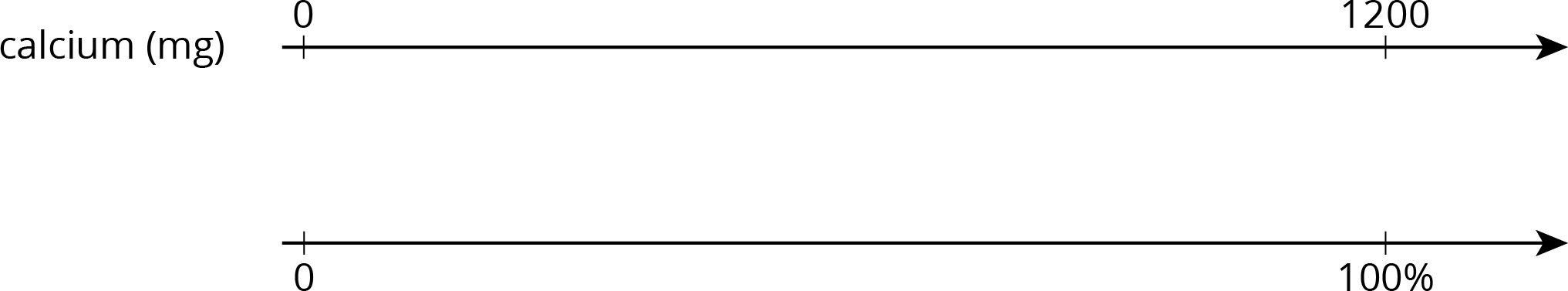 "A double number line with 2 tick marks at either end of the line. The top number line is labeled ""calcium in milligrams"" and the tick marks are labeled 0 and 1200. The bottom number line is not labeled and the tick marks are labeled 0 and 100 percent."