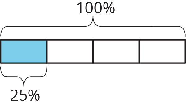 A tape diagram showing 4 parts with each part worth 25% for a total value of 100%. The first piece is colored in.