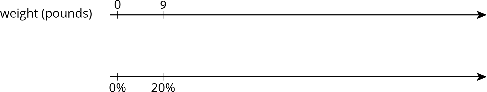 "A double number line for ""weight in pounds"" with 2 tick marks. The top number line has the number 0 on the first tick mark and 9 on the second. The bottom number line has 0 percent on the first tick mark and 20 percent on the second."