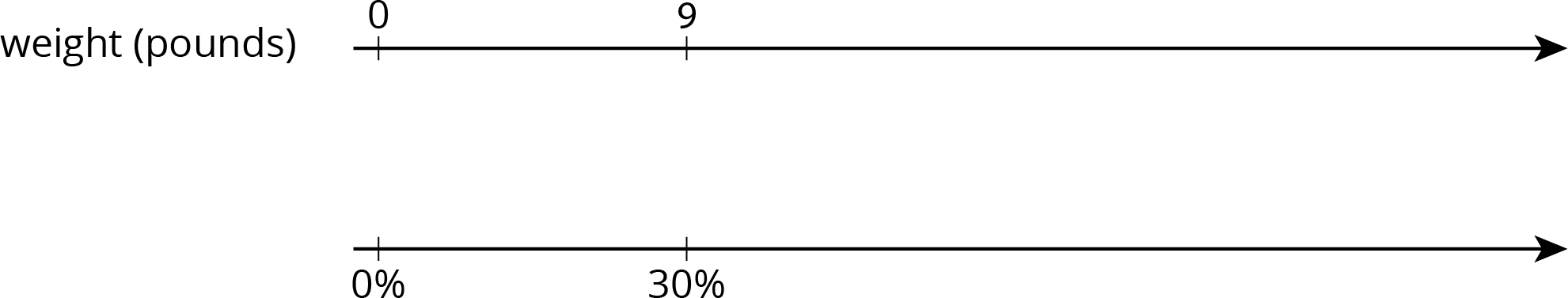 "A double number line for ""weight in pounds"" with 2 tick marks. The top number line has the number 0 on the first tick mark and 9 on the second. The bottom number line has 0 percent on the first tick mark and 30 percent on the second."