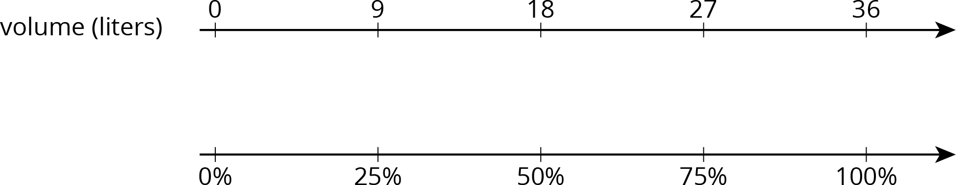 "A double number line with 5 evenly spaced tick marks. The top number line is labeled ""volume, in liters"" and starting with the first tick mark, 0, 9, 18, 27, and 36 are labeled. The bottom number line is not labeled and starting with the first tick mark 0, 25 percent, 50 percent, 75 percent, and 100 percent are labeled."