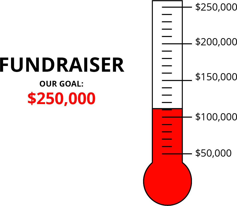 "A fundraiser thermometer labeled ""Fundraiser, our goal, 2 hundred 50 thousand dollars."" The numbers 50 thousand through 2 hundred 50 thousand, in increments of 50 thousand dollars, are indicated. There are 4 evenly spaced tick marks between each indicated dollar value. Starting from the bottom, the thermometer is shaded to the first tick mark above 1 hundred thousand dollars."