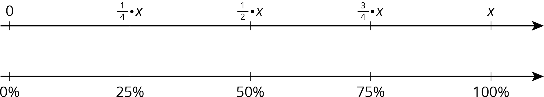 A double number line with 5 evenly spaced tick marks. The tick marks on the top number line are labeled 0, one fourth times x, one half times x, three fourths times x, and x. The tick marks on the bottom number line are labeled 0 percent, 25 percent, 50 percent, 75 percent, and 100 percent.