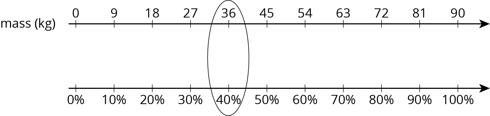 "A double number line with eleven evenly spaced tick marks. The top number line is labeled ""mass in kiograms"" andd starting with the first tick mark 0, 9, 18, 27, 36, 45, 54, 63, 72, 81, 90 are labeled. The bottom number line is not labeled and starting with the first tick mark zero percent, 10 percent, 20 percent, 30 percent, 40 percent, 50 percent, 60 percent, 70 percent, 80, percent, 90 percent, 100 percent are labeled."