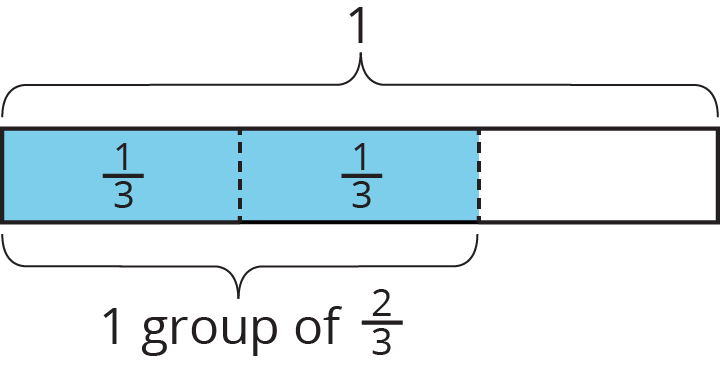 "A tape diagram with three equal parts. The first two parts are shaded and are each labeled one third. Above the tape diagram is a bracket labeled 1, and contains all three parts. Below the diagram there is a bracket labeled ""1 group of two thirds,"" and contains the first two parts."