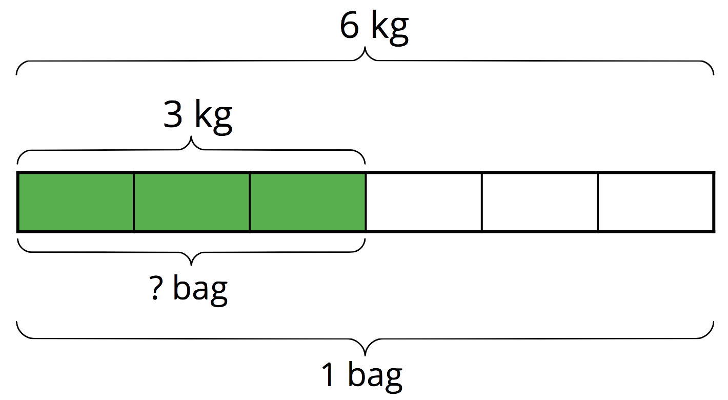 "A tape diagram of 6 equal parts. Above the diagram, a brace from the beginning of the diagram to the end of the diagram is labeled ""6 kilograms.""Below the diagram, a brace from the beginning of the diagram to the end of the diagram is labeled 1 bag. A third brace that contains the first three parts is labeled ""three ."" Below the diagram, a fourth brace which also contains the first three parts is labeled ""question mark bag."""