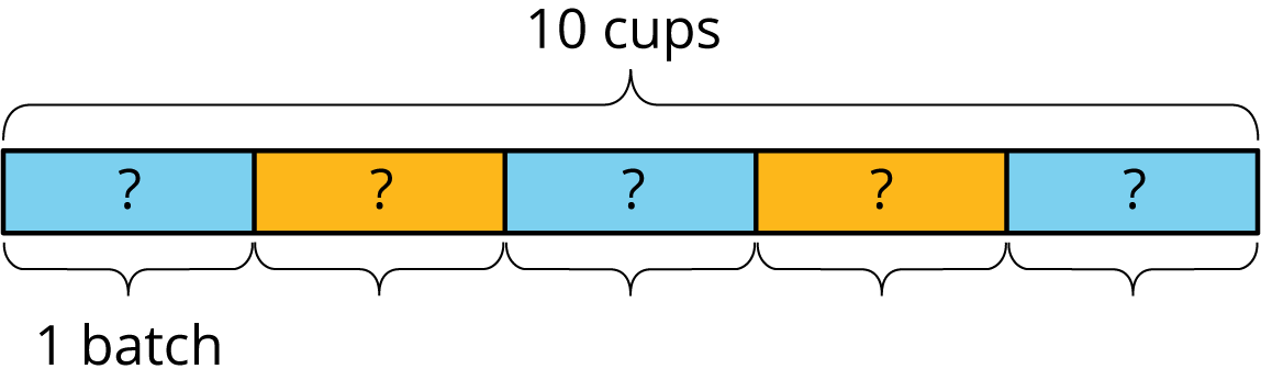 "A tape diagram of 5 equal parts with each part labeled with a question mark. Above the diagram is a brace labeled ""10 cups,"" and contains all 5 parts. Underneath the diagram, 5 braces are indicated where each brace conatins 1 equal part. The first of the braces underneath the diagram is labeled ""1 batch."""