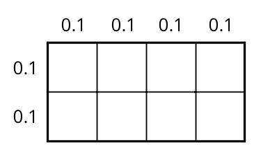 A rectangle is partitioned into 8 identical squares. There are 2 rows of 4 squares. The top horizontal side length of each square is labeled 0 point 1. The left vertical side length of each square is labeled 0 point 1.