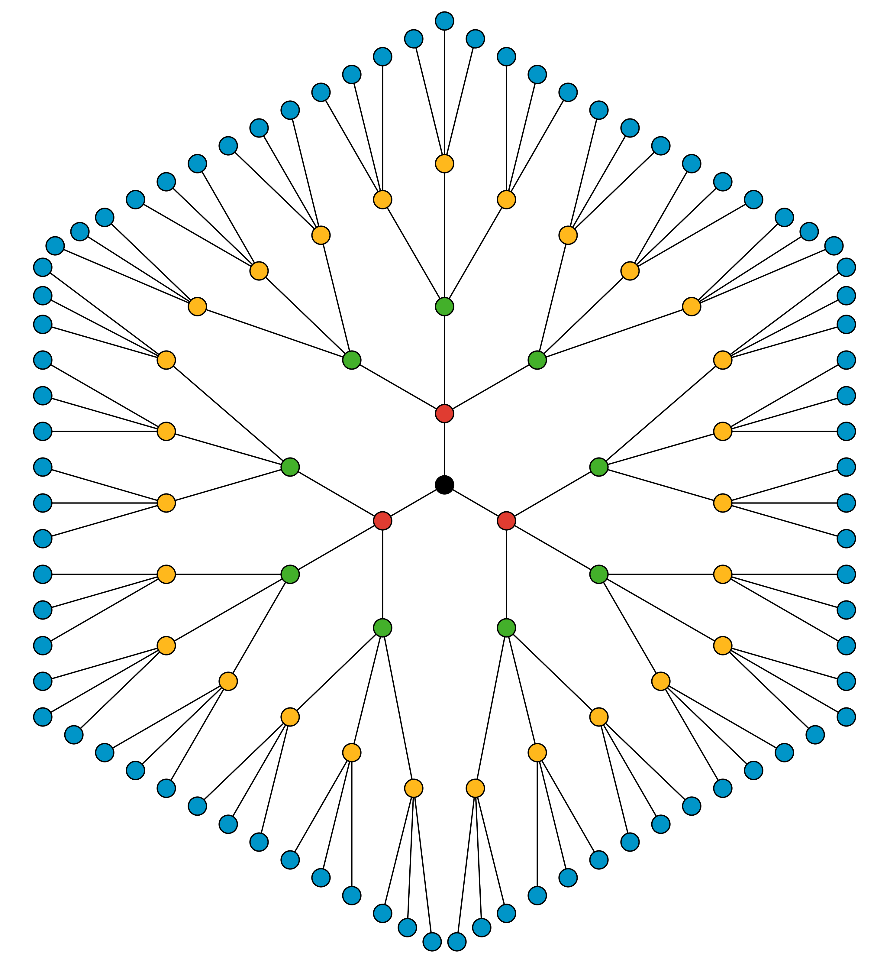 A figure of a series of dot branches. In the center is a black dot. Three branches extend from the black dot with one red dot at the end of each branch. There are three branches that extend from each red dot with one green dot at the end of each branch. There are three branches that extend from each green dot with one yellow dot at the end of each branch. There are three branches that extend from each yellow dot with one blue dot at the end of each branch.