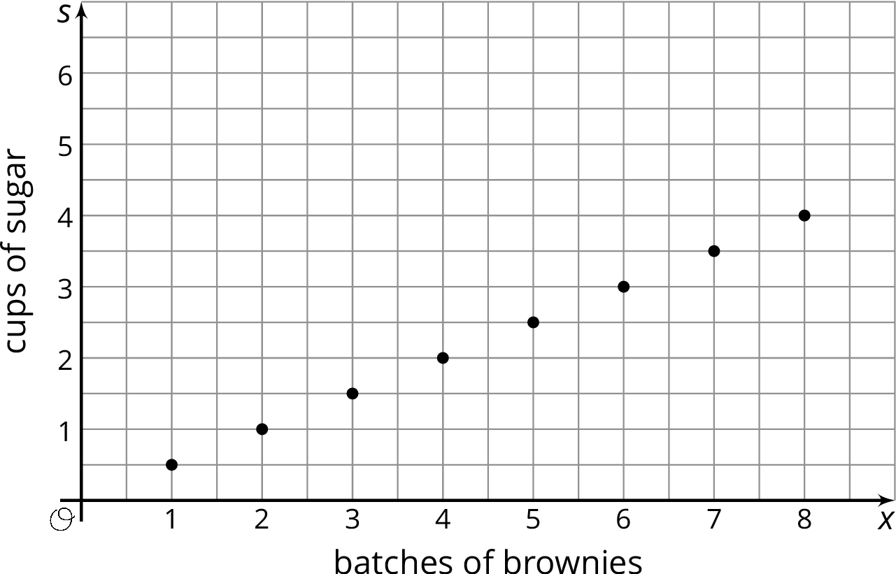 "Eight points plotted on the coordinate plane with the origin labeled ""O"". The x axis is labeled ""batches of brownies"" and the numbers 0 through 8 are indicated. The s axis is labeled ""cups of sugar"" and the numbers 0 through 6 are indicated. There are horizontal gridlines halfway between each integer. The data are as follows:  1 comma one half.  2 comma 1.  3 comma one and one half. 4 comma 2. 5 comma 2 and one half. 6 comma 3. 7 comma 3 and one half. 8 comma 4."
