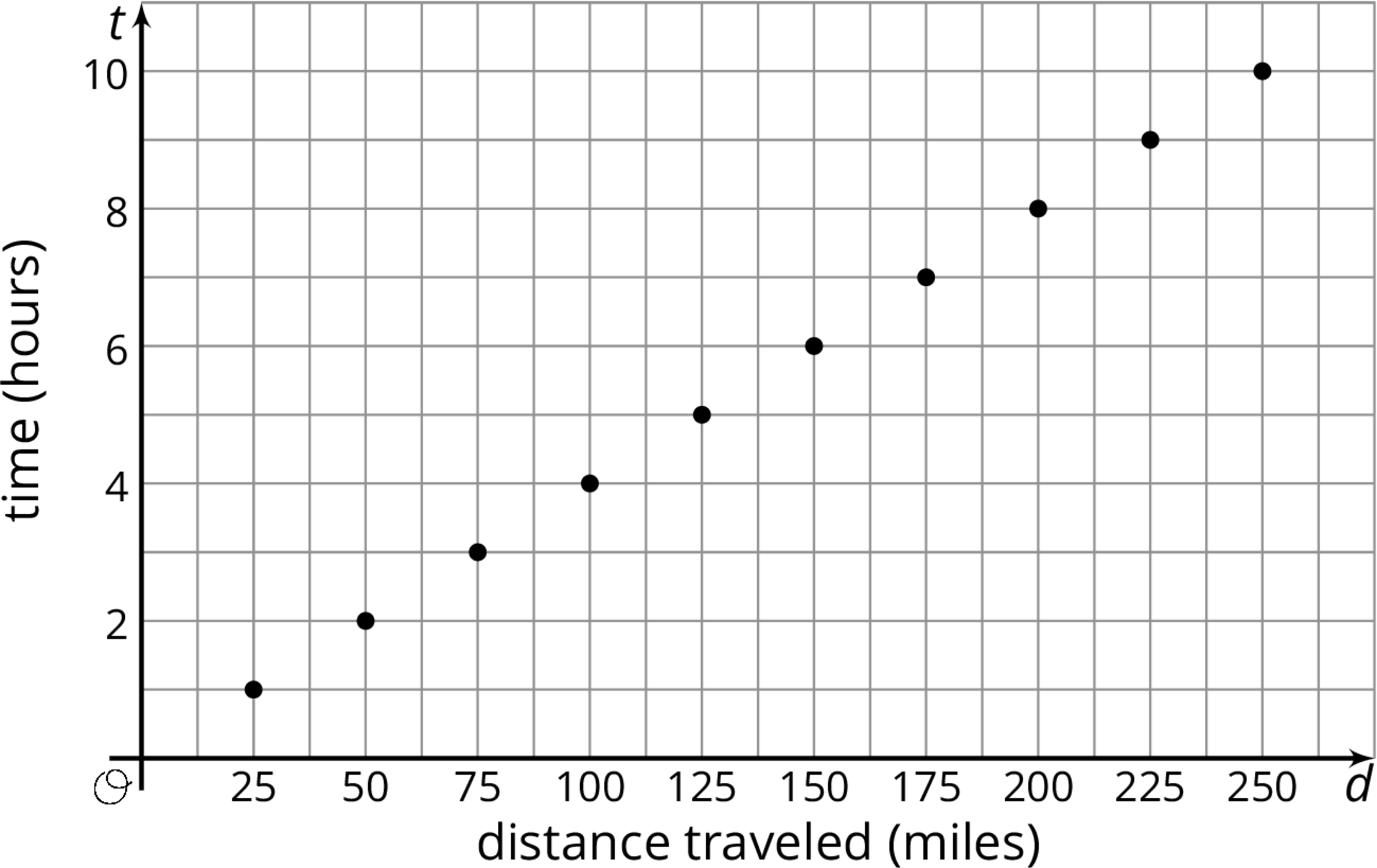 "A graph of 10 points plotted on the coordinate plane with the origin labeled ""O"". The horizontal d axis is labeled ""distance traveled in miles"". The numbers 0 through 250, in increments of 25, are indicated, and there are vertical gridlines midway between. The vertical t axis is labeled ""time in hours"". The numbers 0 through 10, in increments of 2, are indicated, and there are horizontal gridlines midway between. The data are as follows: 25 comma 1. 50 comma 2. 75 comma 3. 100 comma 4. 125 comma 5. 150 comma 6. 175 comma 7. 200 comma 8. 225 comma 9. 250 comma 10."