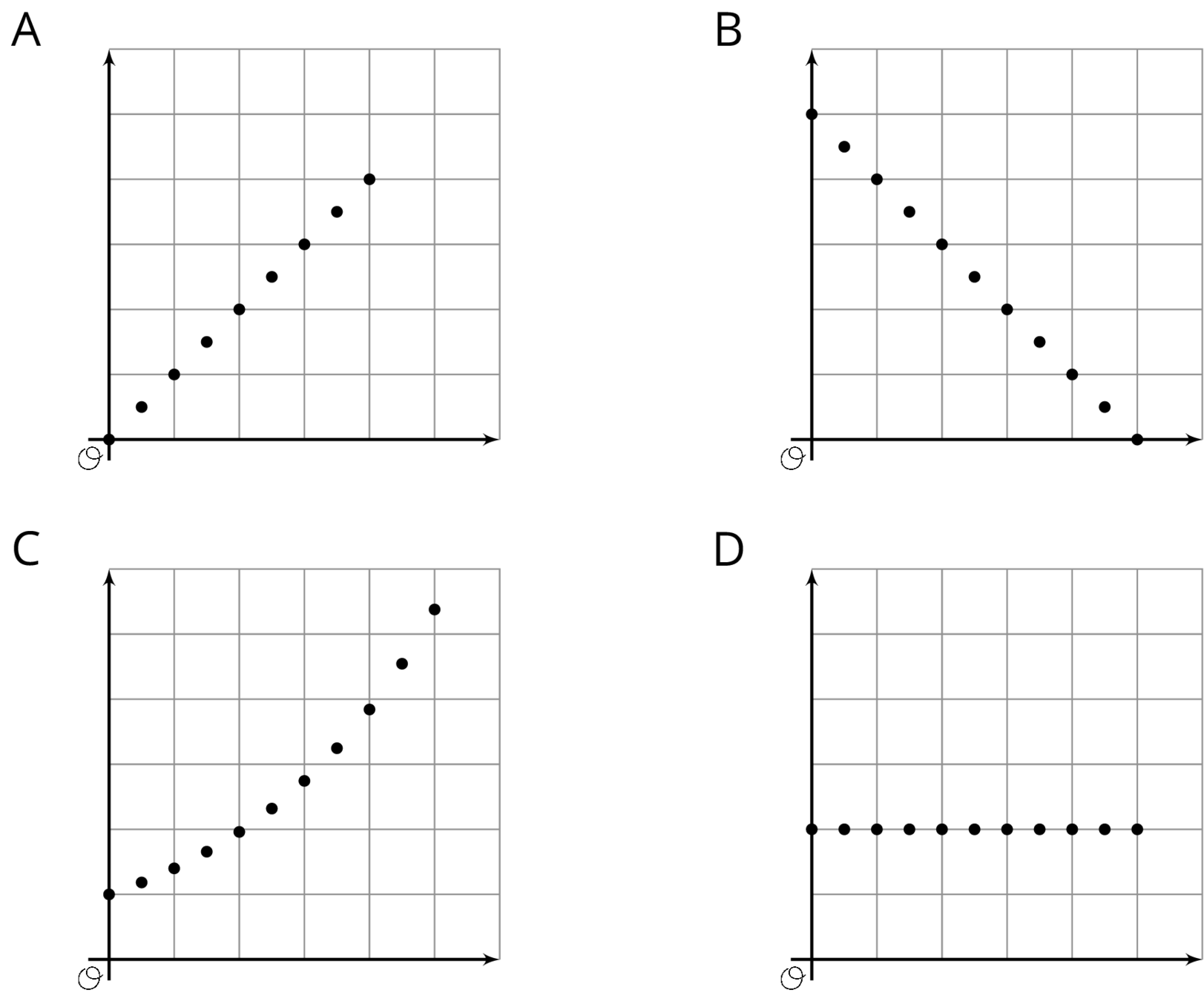 """Four coordinate planes labeled """"A"""", """"B"""", """"C"""", and """"D,"""" each with the origin labeled """"O."""" For graph """"A"""", nine points are graphed and the trend of the data points move linearly upward and to the right, where the first point begins at the origin. For graph """"B"""", 11 points are graphed and the trend of the data points move linearly downward and to the right, where the first point begins on the vertical axis, high above the origin.  For graph """"C"""", 11 points are graphed and the trend of the data points move in a curve that moves upward and to the right, where the first point begins on the vertical axis, slightly above the origin.  For graph """"D"""", 11 points are graphed and the trend of the data points move horizontally and to the right, where the first point begins on the vertical axis and slightly above the origin."""