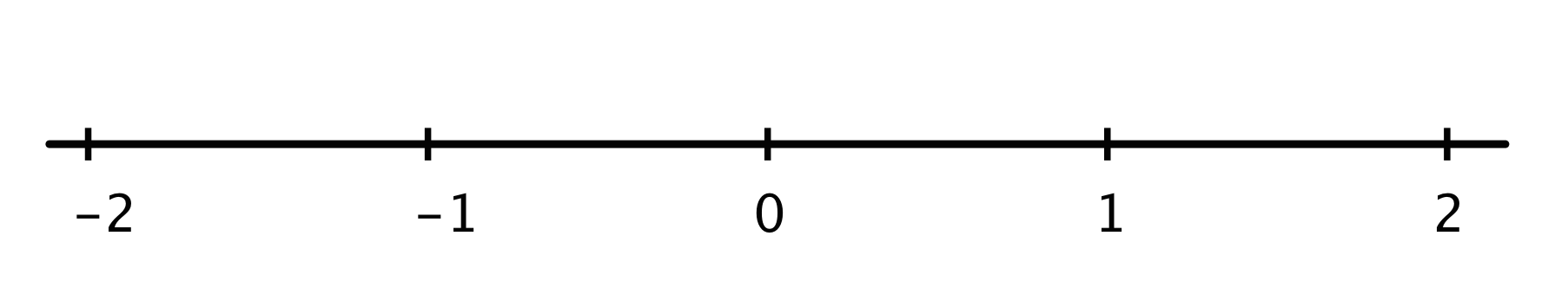 A number line with 5 evenly spaced tick marks, labeled negative 2 through 2.