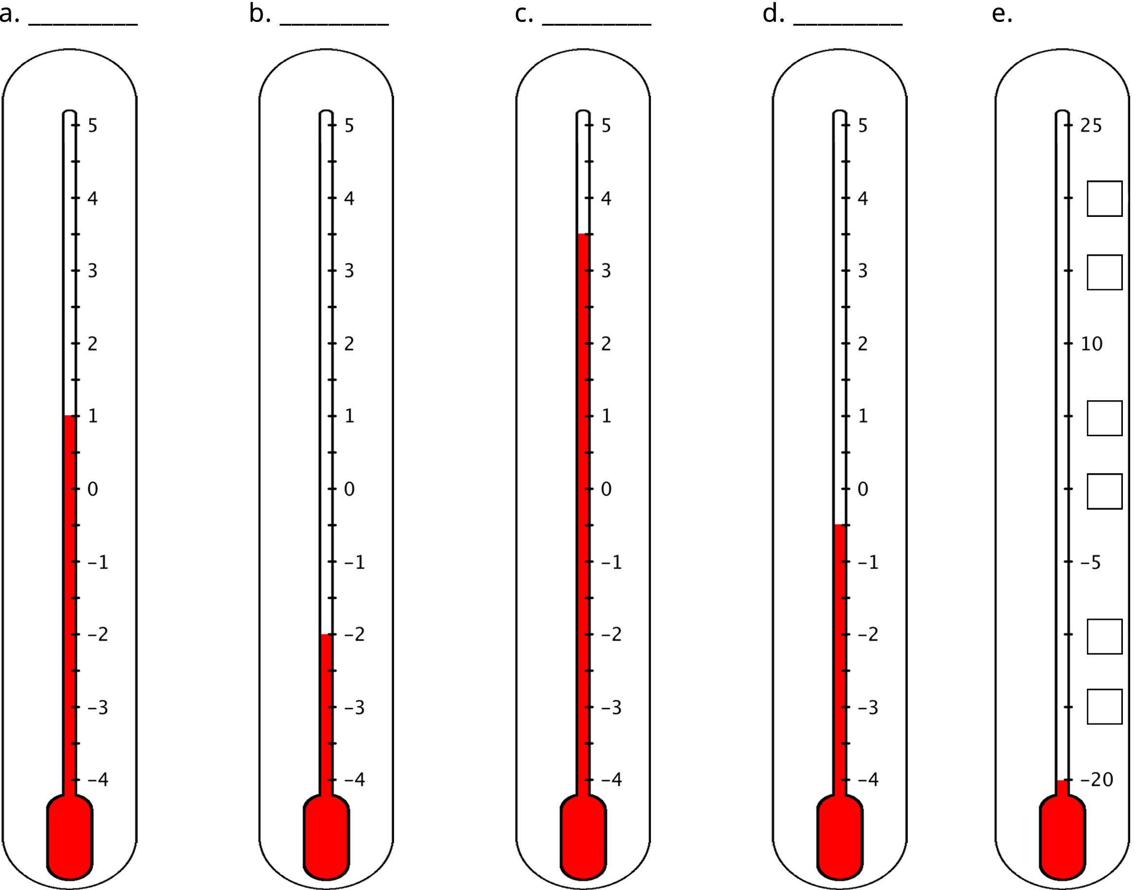 Five vertical thermometers are labeled a, b, c, d, and e.  Thermometer a has the numbers negative 4 to 5 indicated. The number 4 is on the bottom and 5 is on the top. The thermometer is shaded from the bottom of the thermometer to 1. Thermometer b has the numbers negative 4 to 5 indictaed. The number 4 is on the bottom and 5 is on the top. The thermometer is shaded from the bottom of the thermometer to negative 2.  Thermometer c has the numbers negative 4 to 5 indicated. The number 4 is on the bottom and 5 is on the top. The thermometer is shaded from the bottom of the thermometer to halfway between 3 and 4.  Thermometer d has the numbers negative 4 to 5 indicated. The number 4 is on the bottom and 5 is on the top. The thermometer is shaded from the bottom of the thermometer to halfway between negative 1 and zero.  Thermometer e has the numbers negative 20, negative 5, 10, and 25 indicated. There are 2 evenly spaced tick marks with missing labels between negative 20 and negative 5, between negative 5 and 10, and between 10 and 25. The thermometer is shaded from the bottom of the thermometer to negative 20.