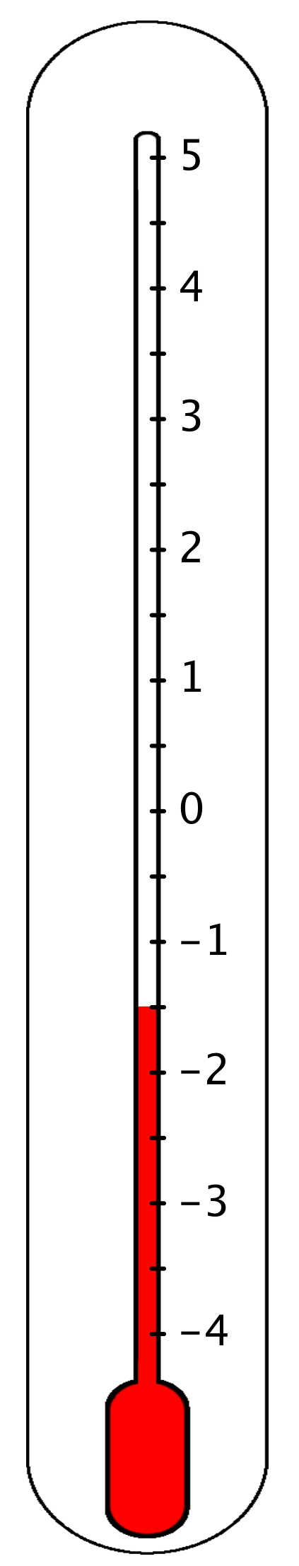 A thermometer is labeled from negative 4 through 5 with negative at the bottom of the thermometer. There are tick marks halfway between each integer. The thermometer is shaded from the bottom of the thermometer to the tick mark between negative 2 and negative 1.