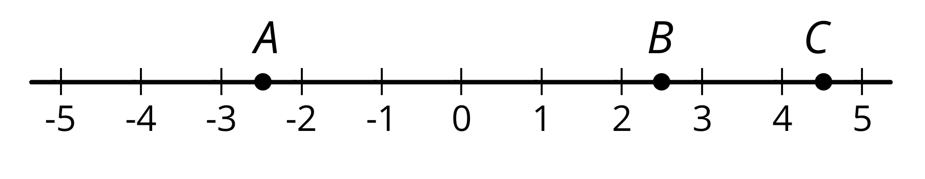 Three Points A B And C Plotted On Number Line With The Numbers