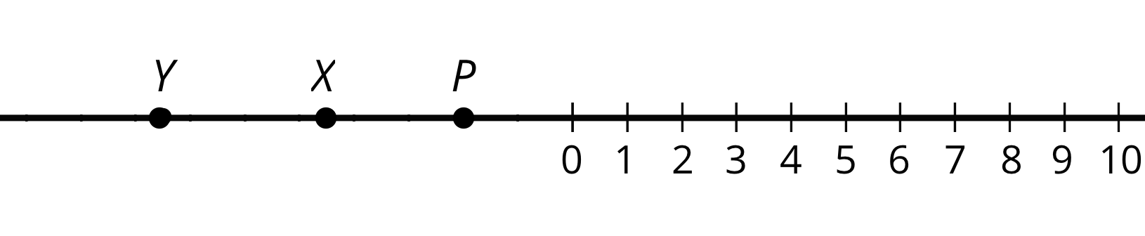 Three points labeled P, X, and Y on a number line. The number 0 is located on the middle of the number line. To the right of 0, the numbers 1 through 10 are indicated on 10 evenly spaced tick marks. To the left of 0, points P, X and Y are plotted. When the number line is folded at 0, point P aligns with 2, point X is halfway between 4 and 5, and point Y is halfway between 7 and 8.