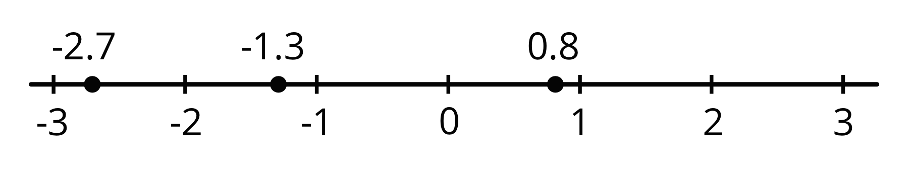 Three points plotted on a number line and the numbers negative 3 through 3 are indicated. The numbers are as follows: Point 1: negative 2 point 7.  Point 2: negative 3 and negative 2. Point 3: zero point 8