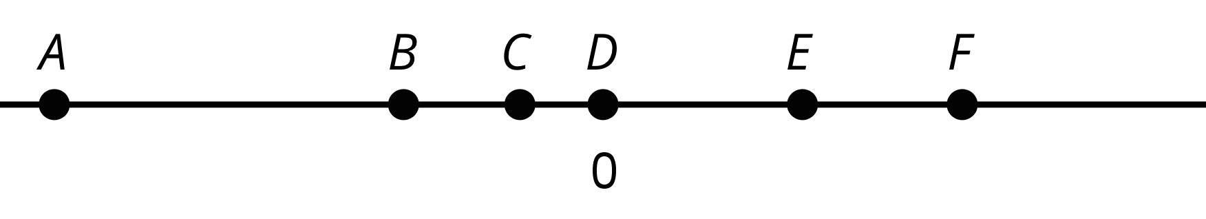 A number line with the number 0 indicated in the middle. Points A, B, C, D, E and F appear along the number line, with point D indicated at 0. Points A and F are located on opposite sides of point D with point A far to the left and point F far to the right of point D with Point F being closer to point D than point A. Point B is located less than halfway between point A and point D. Point C is located about halfway between the points B and D with it being closer to point D. Point E is located about halfway between points D and F with it being closer to point F. Points B and E are located about an equal distance from point D.