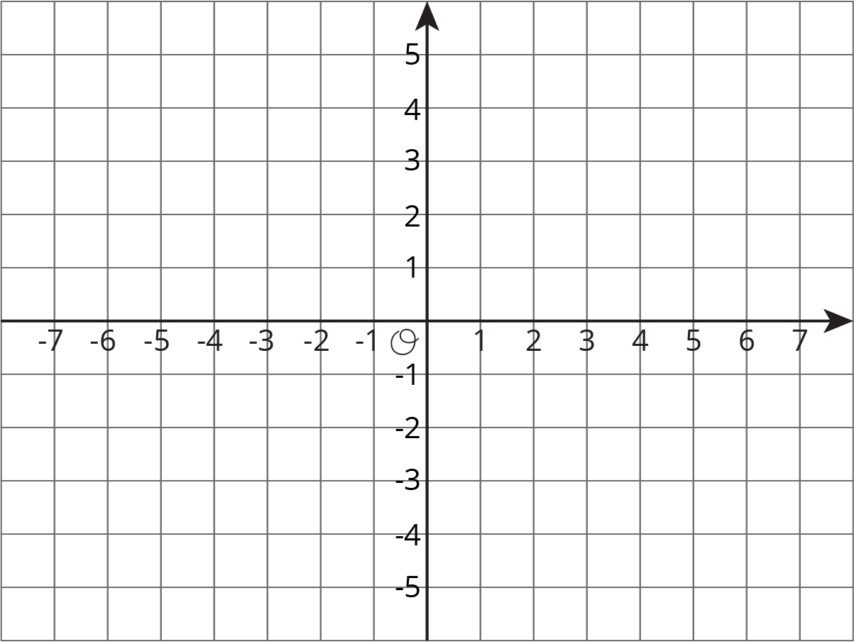 "A coordinate plane with the origin labeled ""O."" The x-axis has the numbers negative 7 through 7 indicated. The y-axis has the numbers negative 5 through 5 indicated."