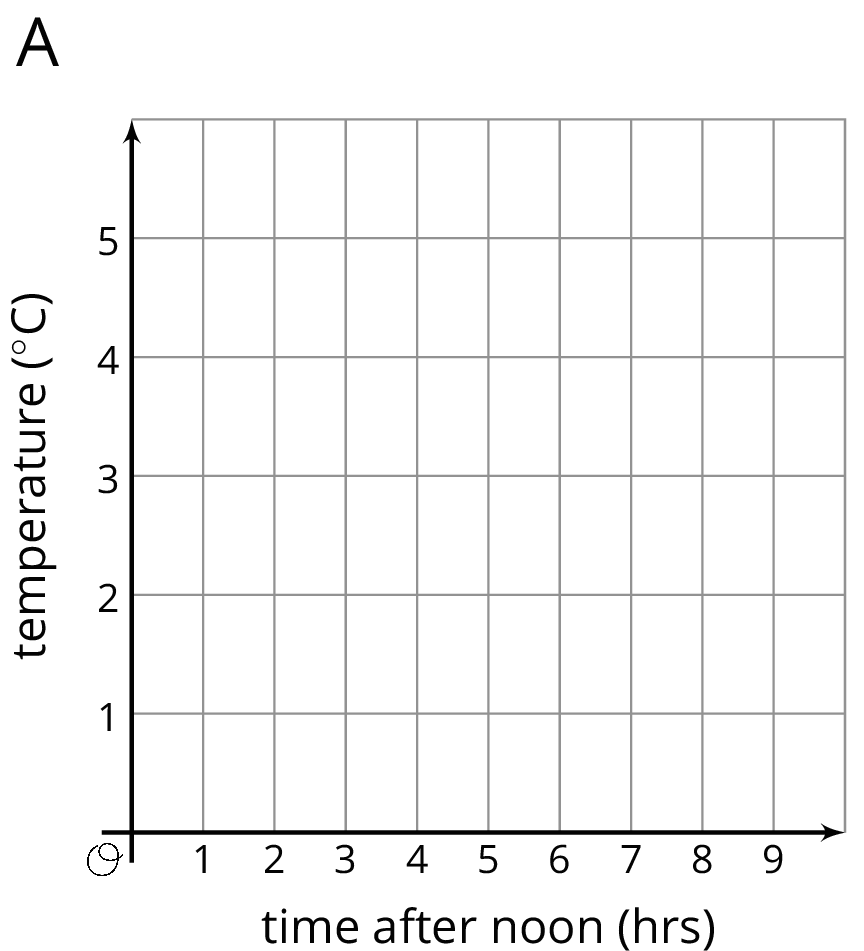 "A coordinate plane labeled ""A"". The origin is  labeled ""O"". The horizontal axis is labeled ""time after 12 p.m. in hours"" and the numbers 0 through 9 are indicated. The vertical axis is labeled ""temperature in Celsius"" and the numbers 0 through 5 are indicated."